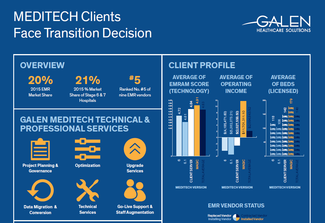MEDITECH 6.X Infographic Client/Server MAGIC